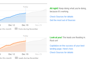 Hubspot Inbound marketing dashboard